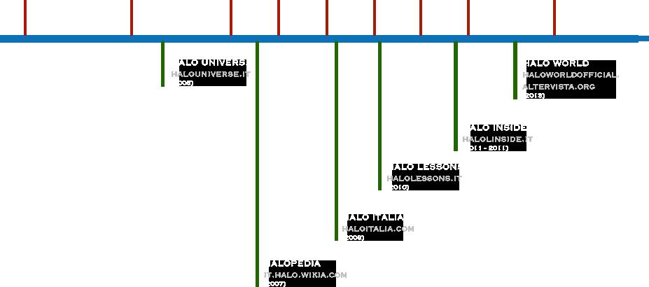 Evoluzione Community Italiana di Halo